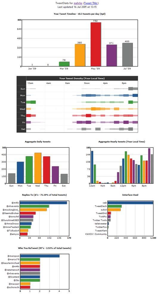 Tweet-Stats (Stand 16. Juli 2009)
