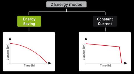 Die beiden Energie-Modi
