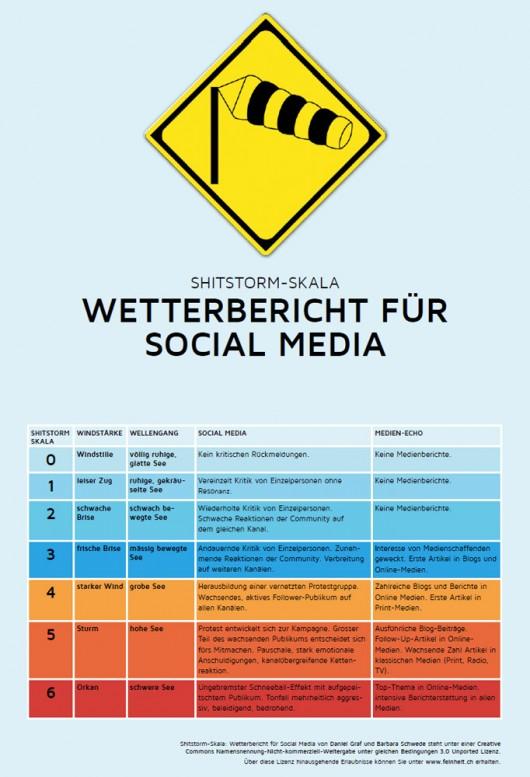 Ein Versuch die Beaufort-Skala auf die Social-Media-Welt anzuwenden.