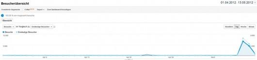 Normalerweise habe ich so im Schnitt 150-200 Besucher pro Tag auf der Page.