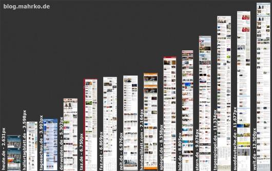 Spitzenreiter im Feld: welt.de mit über 12.000 Pixeln in der Länge.