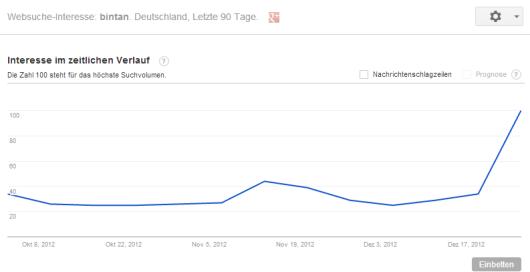 Google Trends bis zum 25. Dezember: Suchanfragen nach Bintan in Deutschland