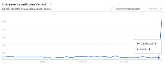 Google Trends nach der Ausstrahlung des Traumschiffes.