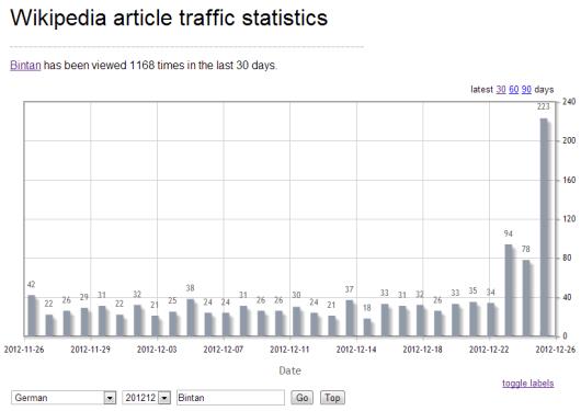 Suchanfragen nach Bintan in der deutschsprachigen Wikipedia bis zum 25. Dezember.