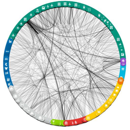 So sieht die Connection-Spinne bei @svhennig aus.