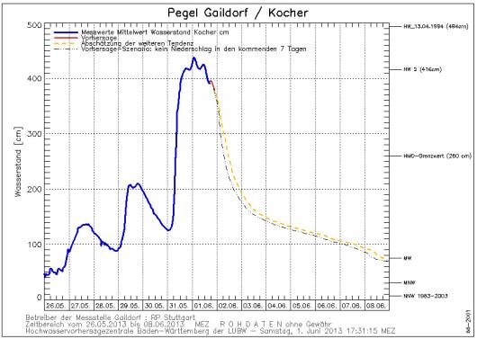 Stand und Prognose des Pegels am Kocher in Gaildorf (Stand 01.06.2013 17:31 Uhr)