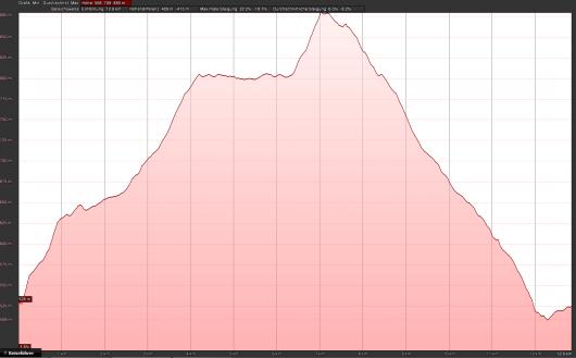 Das Höhenprofil meiner Route.