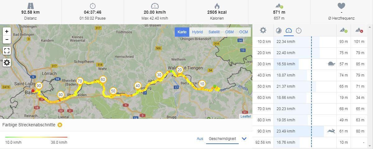 Etappe 2: Hohentengen - Waldshut - Basel